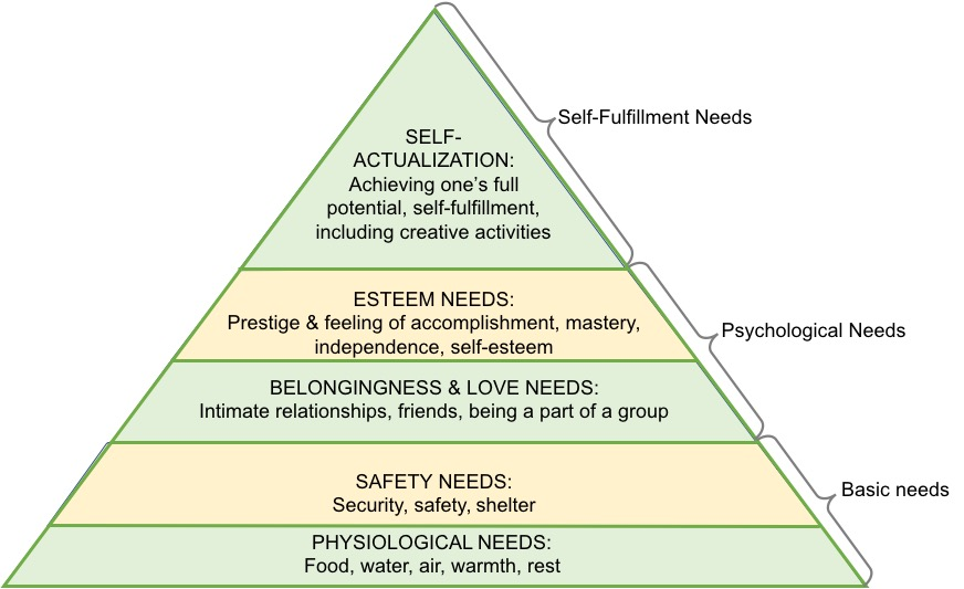 Maslow's hierarchy of needs - self-fulfillment needs